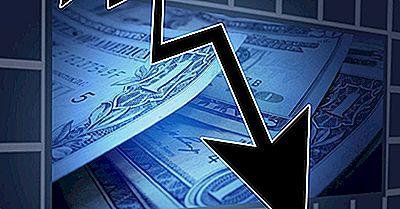 Värsta Egenkapitaltillväxten På Aktiemarknaden Efter Land